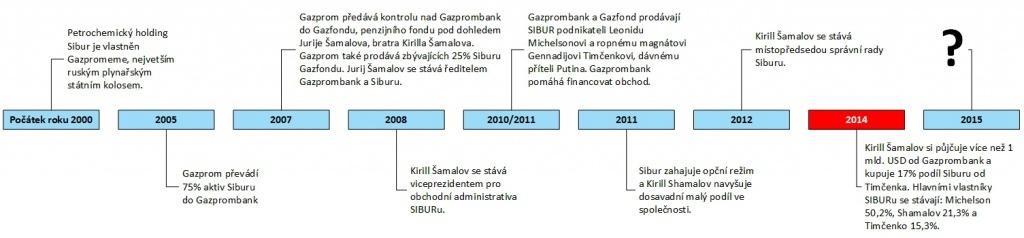 Jak šel čas s Kirillem Šamalovovem, graf: freemagone