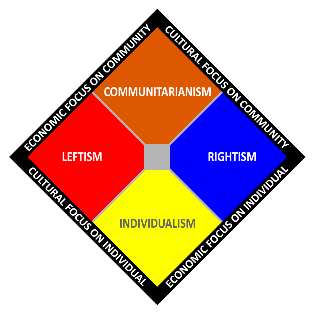 Two Axes Political Spectrum Chart by Thane